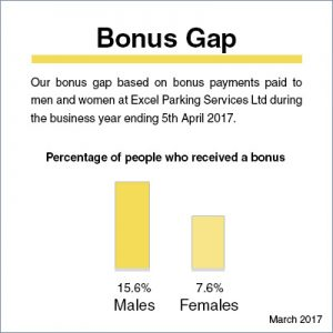 bonus gap graph