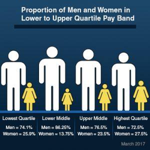 quartile graph